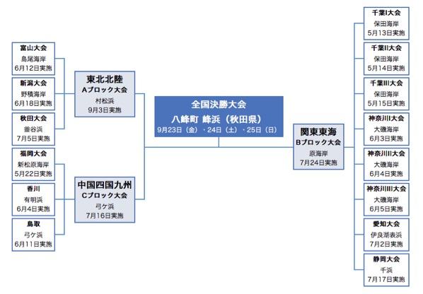 daiwa%e3%82%ad%e3%82%b9%e9%87%a3%e3%82%8a%e5%a4%a7%e4%bc%9a%e6%b1%ba%e5%8b%9d_%e5%b3%b0%e6%b5%9c